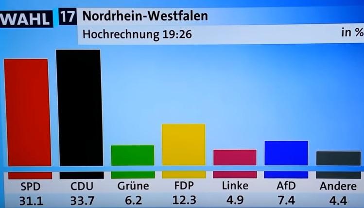 Hochrechnung NRW