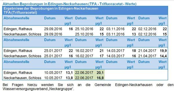 Edingen-Neckarhausen – Aktuelle Probeergebnisse zu Trifluoracetat (TFA) im Trinkwasser