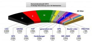 26mai_GRW_Ergebnis_Grafik_Sitze