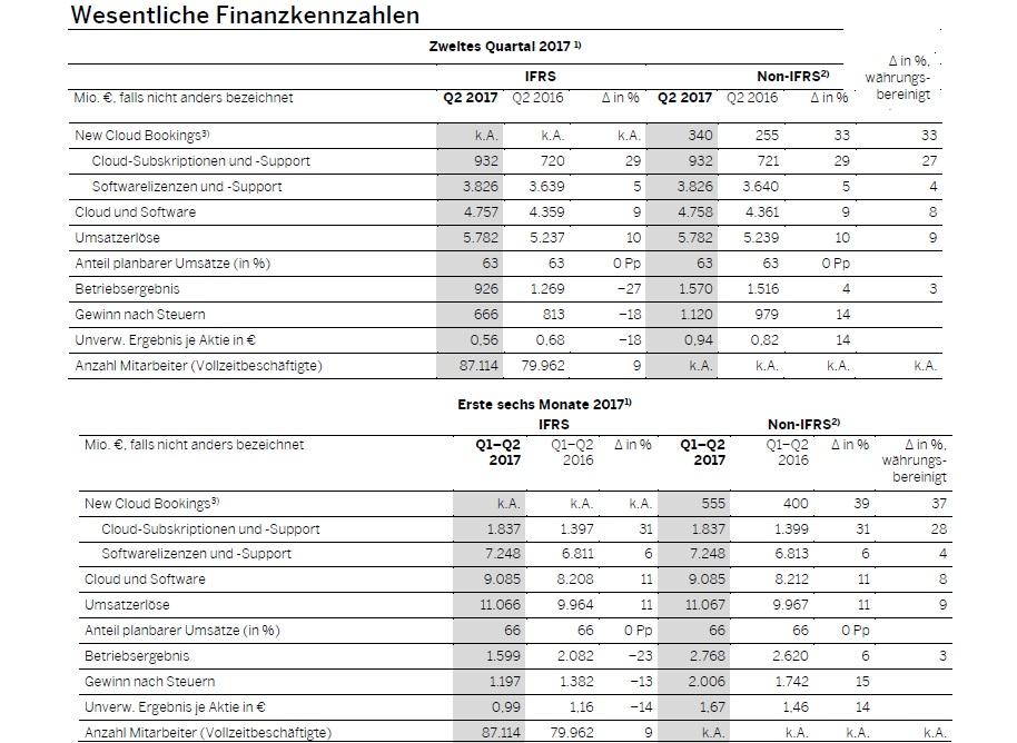 Walldorf – SAP hebt Ausblick an – Q2 Gesamtumsatz steigt zweistellig ...