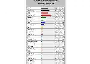 Ludwigshafen – Vorläufiges Endergebnis zur #Europawahl 2019 aus #Ludwigshafen