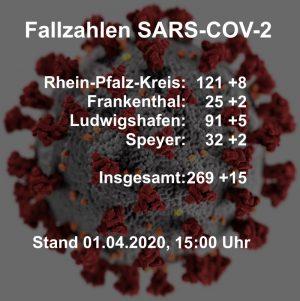 Rhein-Pfalz-Kreis – 269 mit Coronavirus (SARS-CoV-2) infizierte Personen