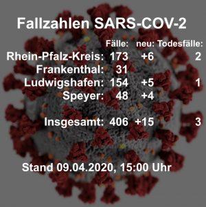 Rhein-Pfalz-Kreis – Coronavirus: Aktuelle Fallzahlen aus dem Gesundheitsamt Rhein-Pfalz-Kreis