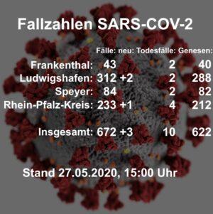 Rhein-Pfalz-Kreis – Aktuelle Fallzahlen aus dem Gesundheitsamt Rhein-Pfalz-Kreis