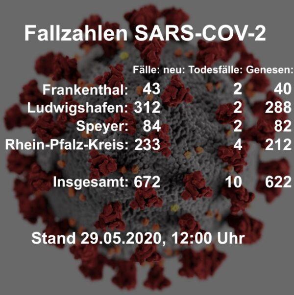 Rhein-Pfalz-Kreis – erstmalig seit Aufzeichnung der Fallzahlen des Coronavirus keine Neuinfektionen beim Gesundheitsamt