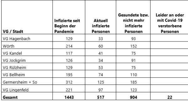 Germersheim – Aktuelle Coronavirus-Fallzahlen im Landkreis Germersheim – 74 neue Fälle – Drei weitere Todesfälle