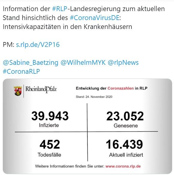 Mainz – 693 Neuinfektionen in Rheinland-Pfalz – 18 Personen sind an oder mit Corona gestorben – Intensivkapazitäten in den Krankenhäusern