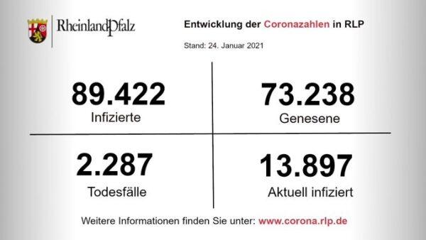 Ludwigshafen – 469 Neuinfektionen in ganz Rheinland-Pfalz –  Inzidenzzahl Ludwigshafen 132,2 Stand 24.01.2021