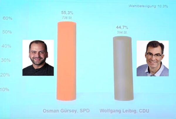 Ludwigshafen – Osman Gürsoy (SPD)  neuer Ortsvorsteher der Nördlichen Innenstadt