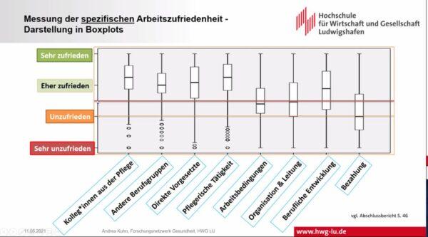 Ludwigshafen – Studie zur Arbeitszufriedenheit in der Pflege – Pflegekräfte bemängeln Überlastung und fordern Verbesserung der Arbeitsbedingungen