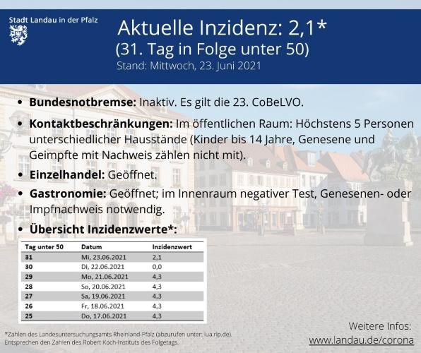 Landau – Ein neuer Fall: Inzidenz in Landau bei 2,1