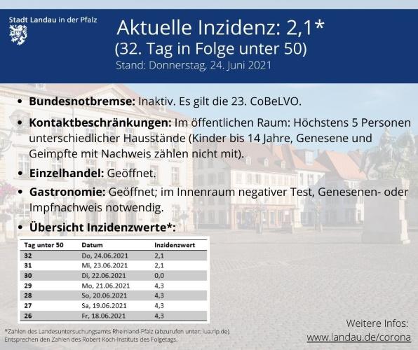 Landau – Inzidenz in Landau unverändert bei 2,1