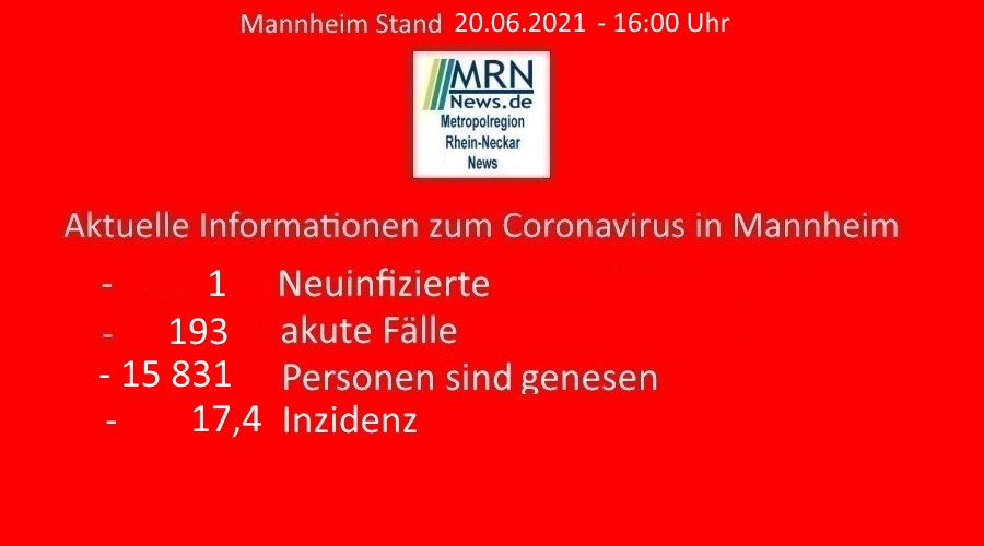 Mannheim – 1. Aktuelle Fallzahlen – ein weiterer Fall einer nachgewiesenen Coronavirus-Infektion gemeldet – Inzidenz von 17,4