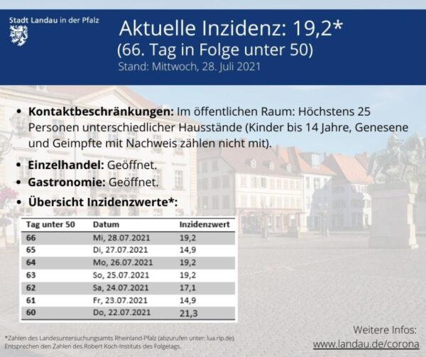 Landau – Inzidenz in Landau steigt leicht auf 19,2