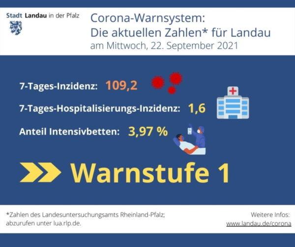 Landau – Corona-Warnsystem – Für die Stadt gilt weiterhin Warnstufe 1