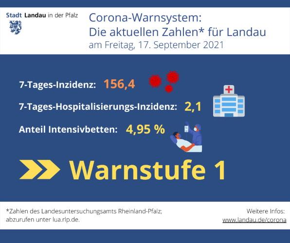 Landau – Corona-Warnsystem: Die aktuellen Zahlen für Landau