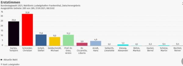 Ludwigshafen – Bundestagswahl: Vorläufige Endergebnisse stehen fest – Direktmandat geht an die SPD