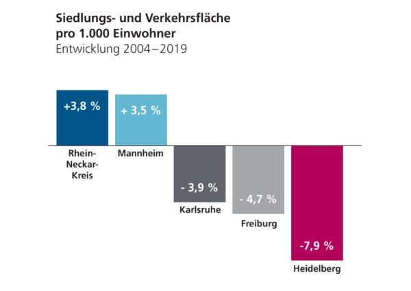 Heidelberg – Flächenverbrauch in Heidelberg liegt deutlich unter Zielvorgaben des Bundes! Mehr Menschen auf weniger Fläche – Grund ist konsequente Innen- vor Außenentwicklung
