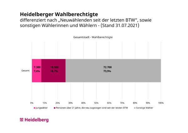 Heidelberg – Bundestagswahl: Ein Viertel der Wahlberechtigten wählt zum ersten Mal in Heidelberg Mehr als jeder dritte Wahlberechtigte wohnt in Handschuhsheim, Kirchheim oder Rohrbach